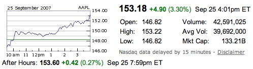 Apple Stock closes at an All Time High