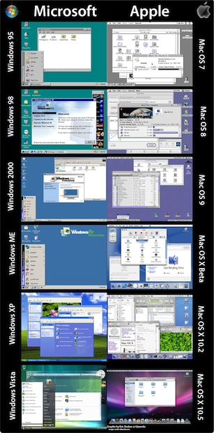 The Evolution of the Mac and Windows Desktops