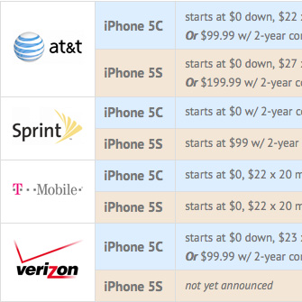 iphone5s-carriers-chart