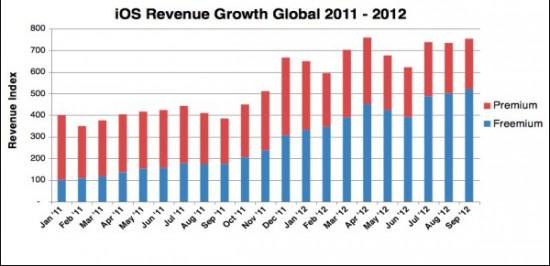 freemium-apps-chart