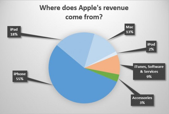 apple-revenue-chart