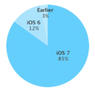 iOS 7 adoption rates