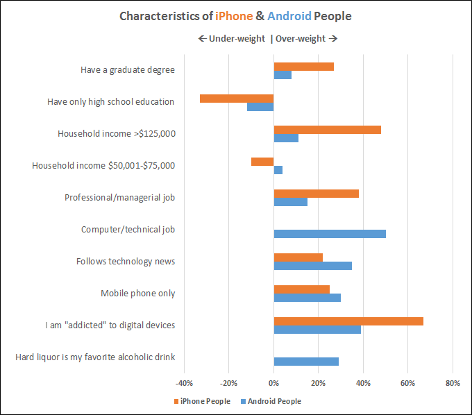 iPhone-vs-Android-people