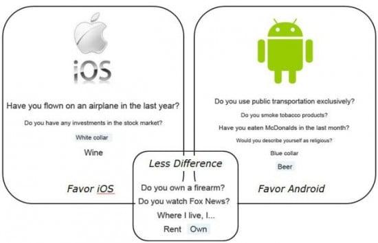 ios users