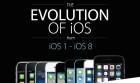 iOS timeline