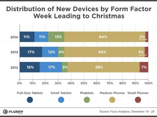 christmas mobile activation list
