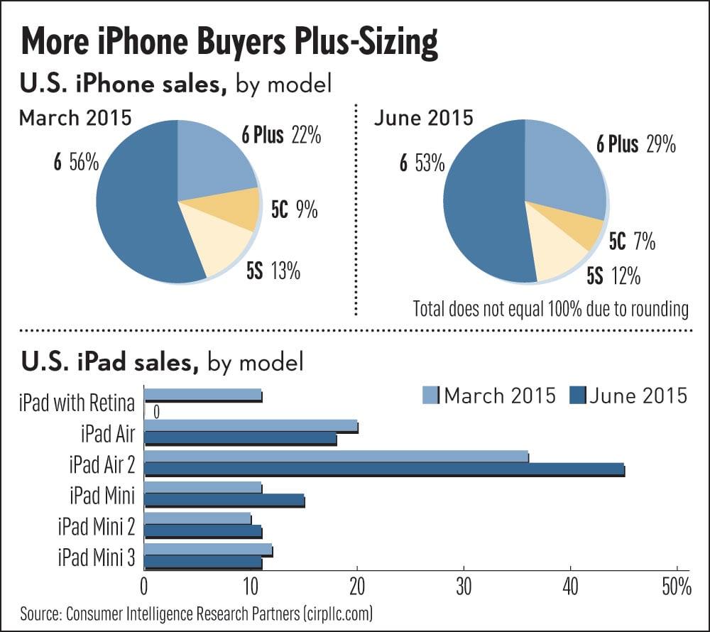 iphone 6 or 6 plus