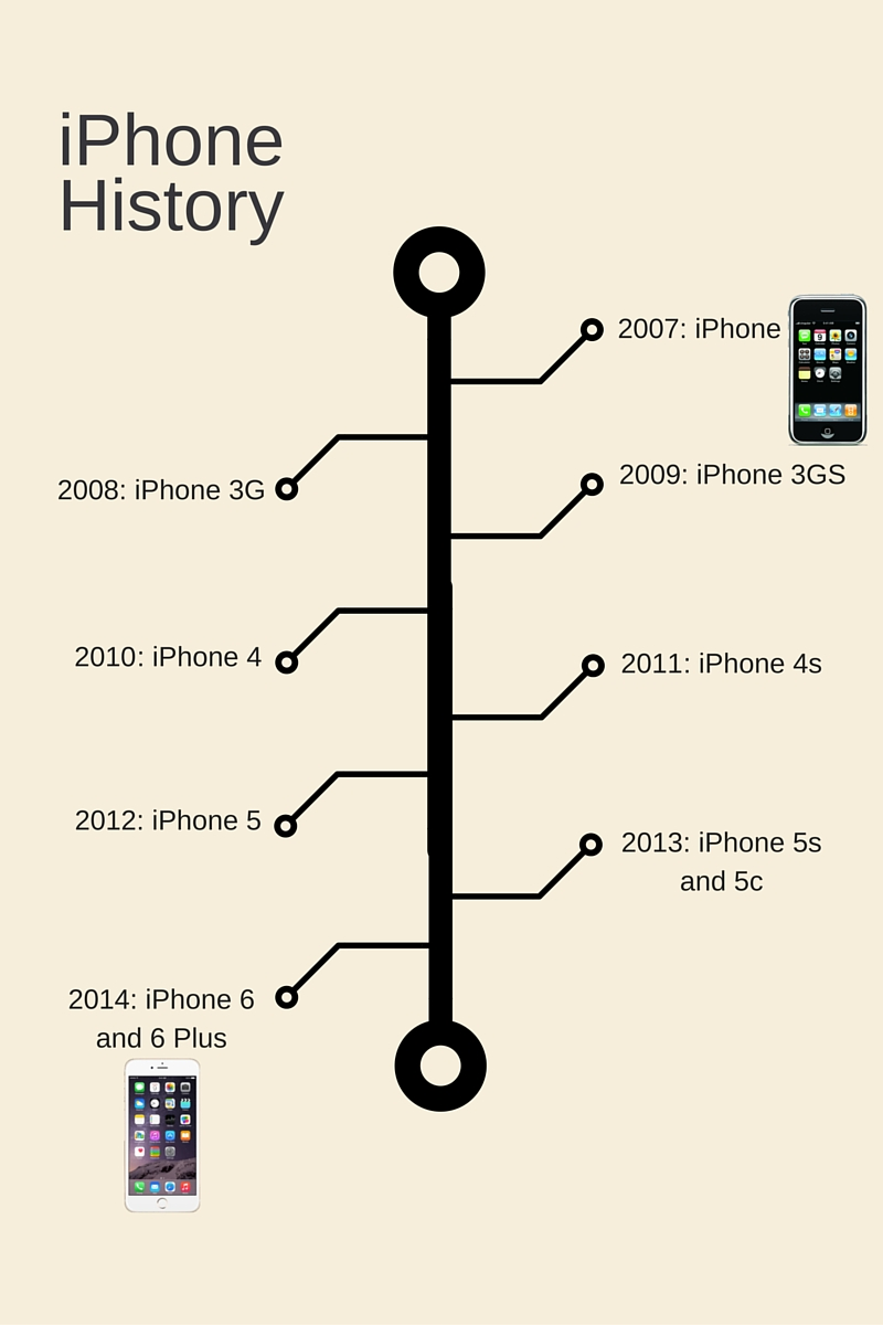iPhone competitor