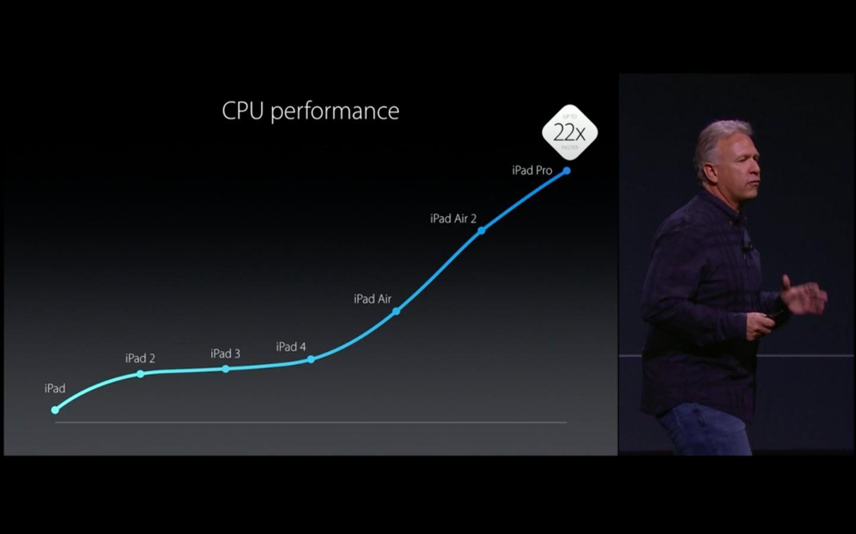 buy an iPad Pro