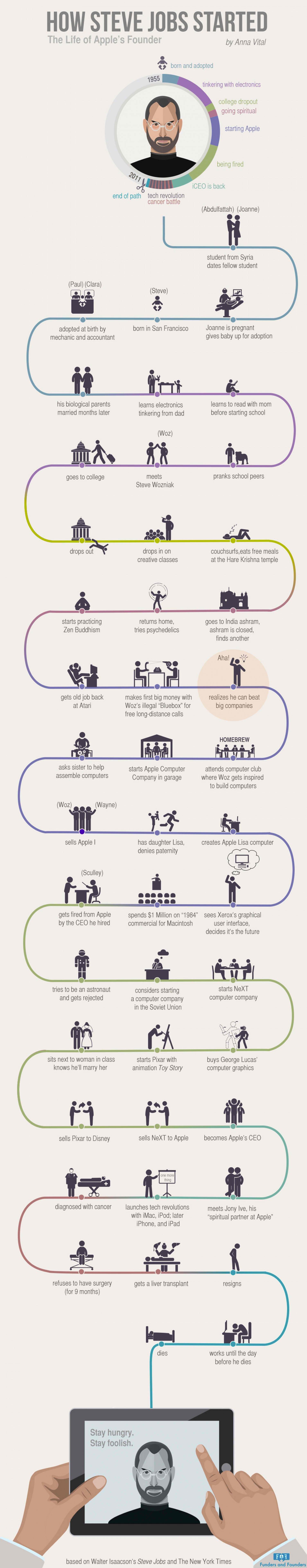 best steve jobs infographics