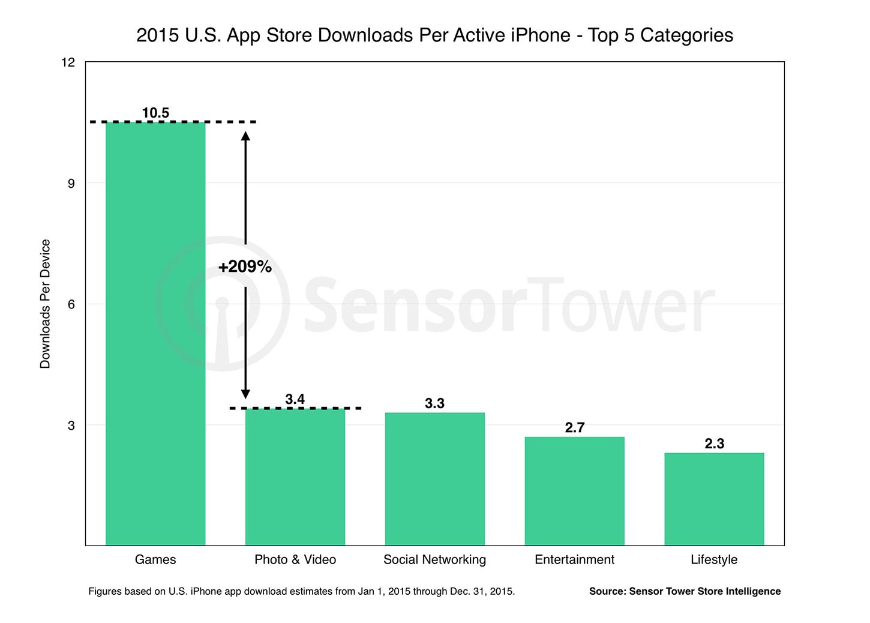 ios app spending 2015