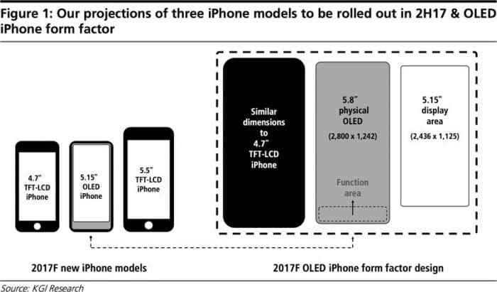 iphone rumors screen size