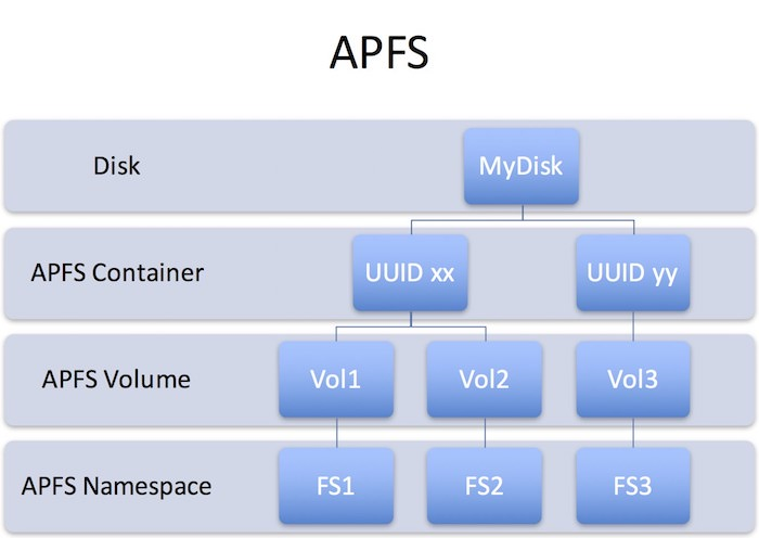 disk and volume container