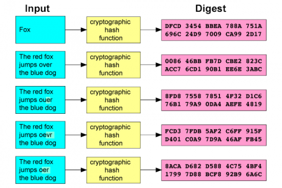 A description of cryptography as a way you can keep information secure