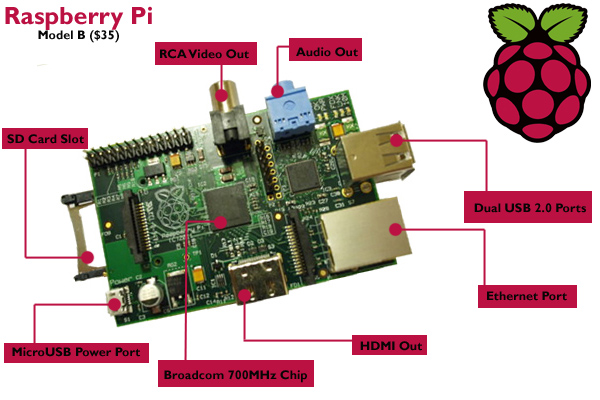 Diy airplay speaker using raspberry pi apple gazette for Raspberry pi 3 architecture