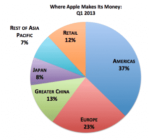 Where Apple Makes Its Money