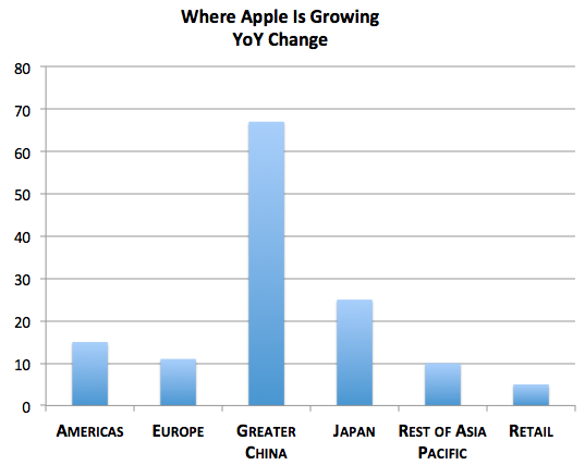 Where Apple is Growing