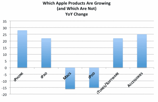 YoY Change - Apple Products