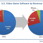 Apple Picking up Steam in Gaming Market