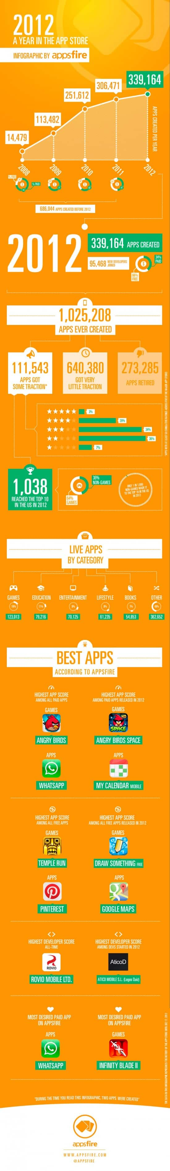 infographic-a-year-in-the-app-store