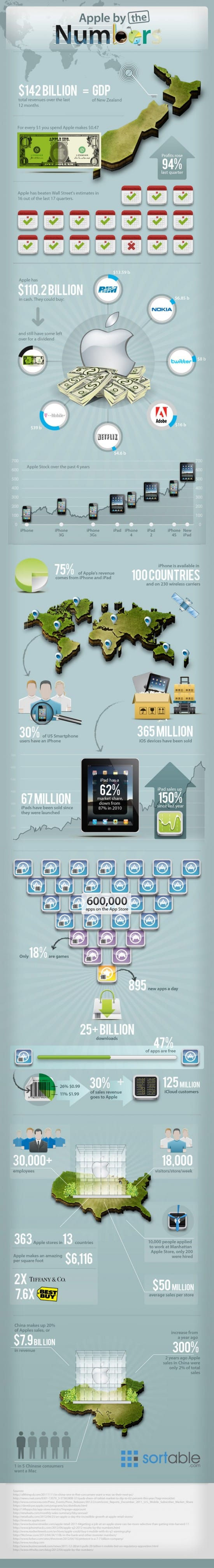 infographic-apple-by-the-numbers