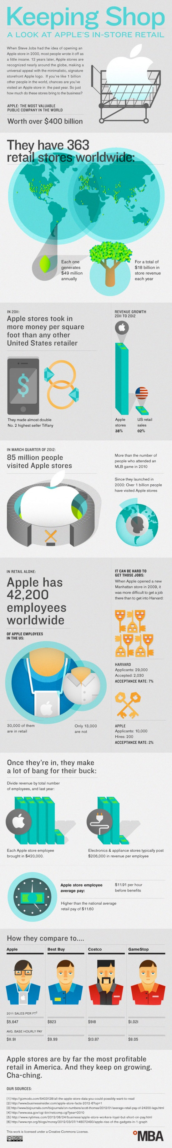 infographic-apple-store-stats