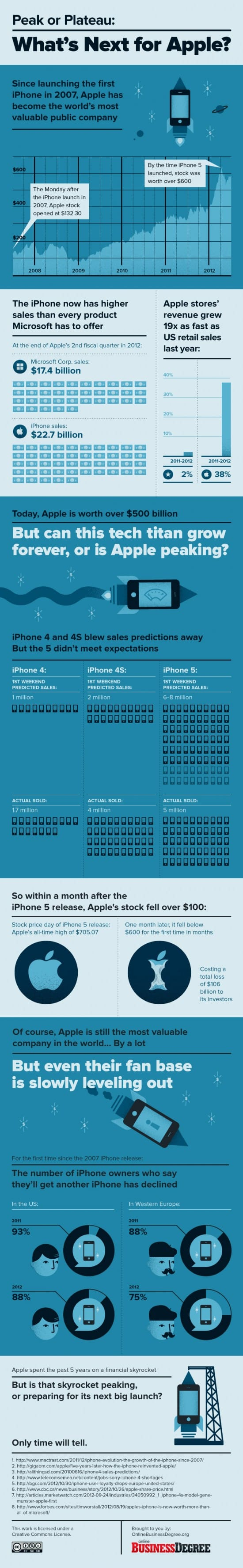 infographic-whats-next-for-apple