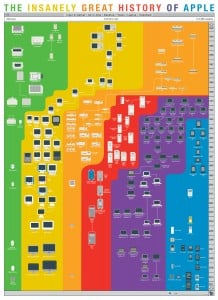"""The Insanely Great History of Apple"" print by Pop Chart Lab"