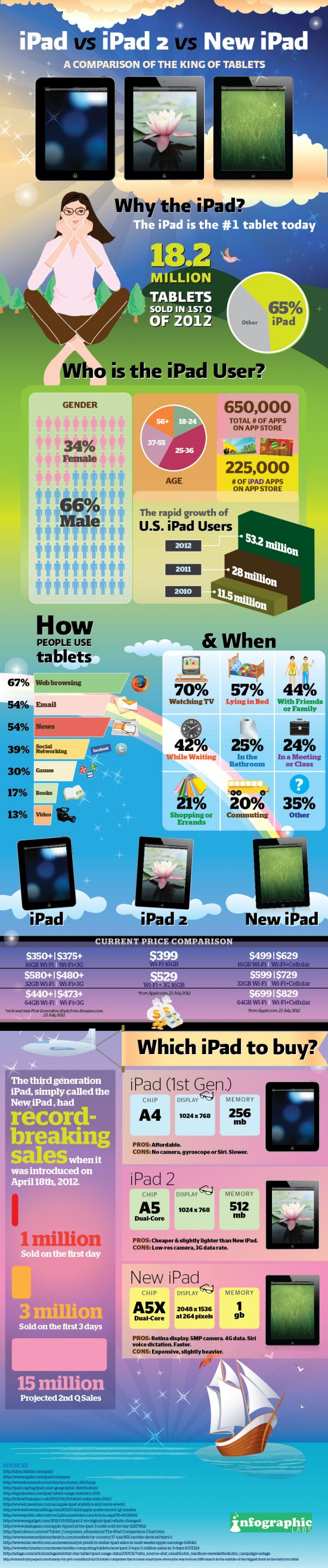 Which iPad for you