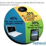 iPad Versus Netbook
