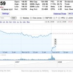 Apple's stock tumbles after 3Q financial call
