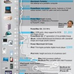 The World of Apple: A Visual Look at The Company's Timeline and Some Interesting Statistics